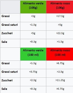tabella dell alimento di dieta renale